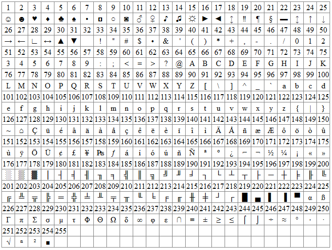 Yet another ASCII table. | MJBDiver.com